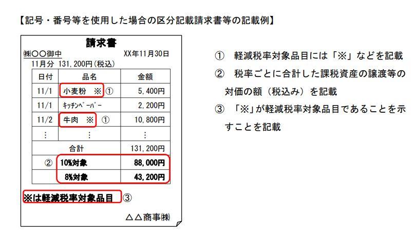 軽減税率(8%)請求書