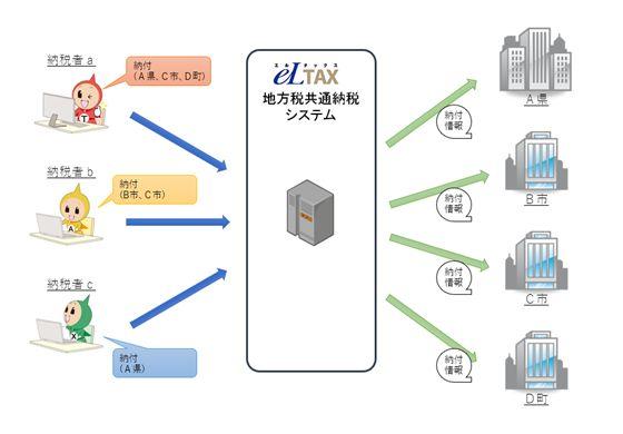 地方税共通納税システム